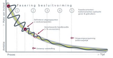 fasering-besluitvorming-laride-proces